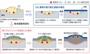 さび層を固定化する仕組み サビシャット