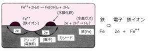 水中における鉄の腐食プロセス